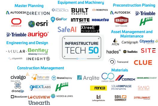 Built Worlds Tech 50 List