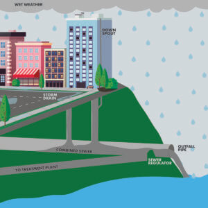 combined sewer overflow diagram